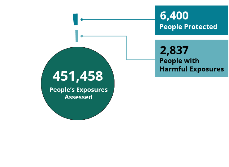 451,458 People's Exposures Assessed, 6,400 People Protected, 2,837 People with Harmful Exposures