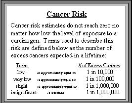 cancer risk explanation