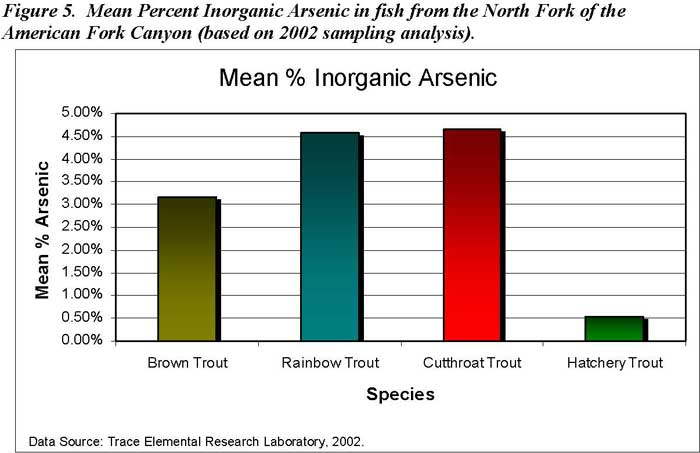 Mean Percent Inorganic Arsenic in fish from the North Fork of the American Fork Canyon (based on 2002 sampling analysis)