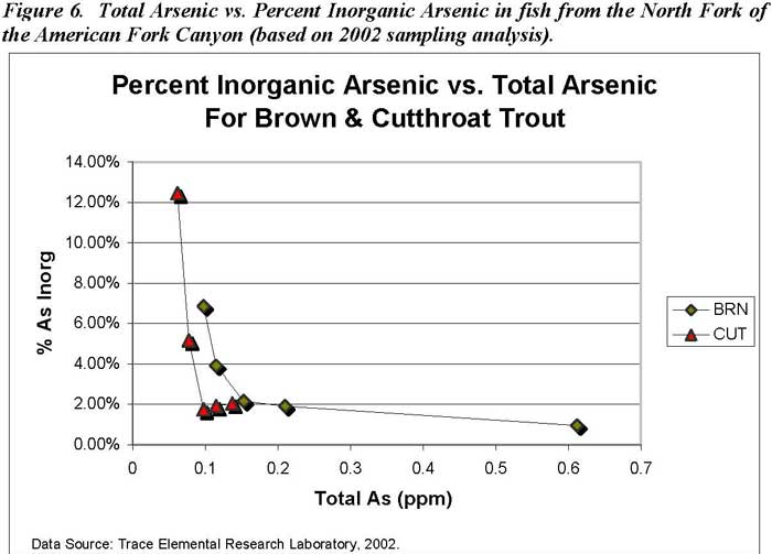 Total Arsenic vs. Percent Inorganic Arsenic in fish from the North Fork of the American Fork Canyon (based on 2002 sampling analysis)
