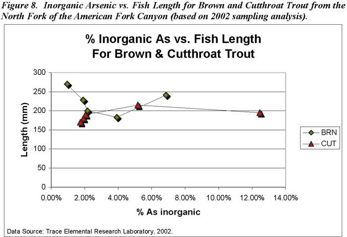 Inorganic Arsenic vs. Fish Length for Brown and Cutthroat Trout from the North Fork of the American Fork Canyon (based on 2002 sampling analysis)