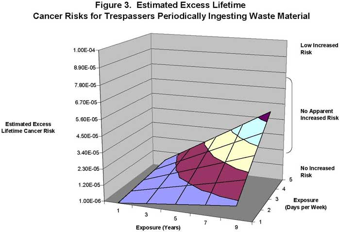 Estimated Excess Lifetime Cancer Risks for Trespassers Periodically Ingesting Waste Material
