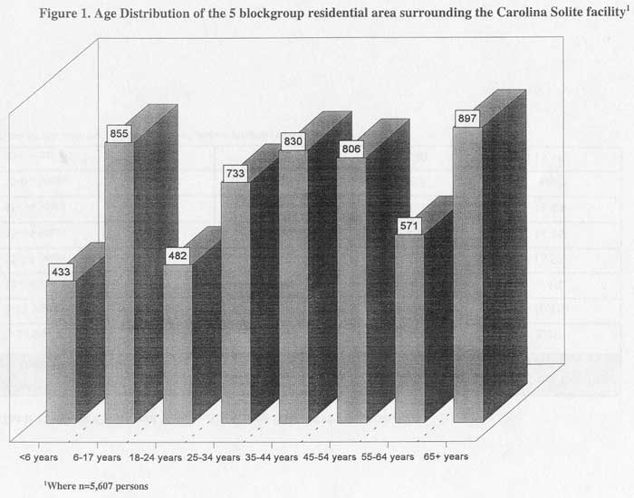 Age Distribution of the 5 blockgroup residential area surrounding the Carolina Solite facility
