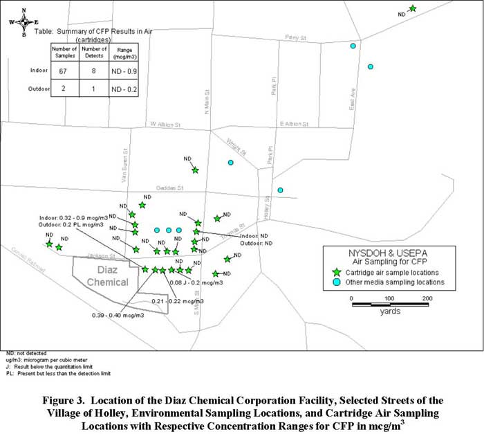 Location of the Diaz Chemical Corporation Facility, Selected Streets of the Village of Holley, Environmental Sampling Locations, and Cartridge Air Sampling Locations with Respective Concentration Ranges for CFP in mcg/m3