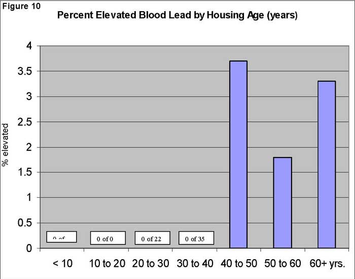 Percent Elevated Blood Lead by Housing Age (years)