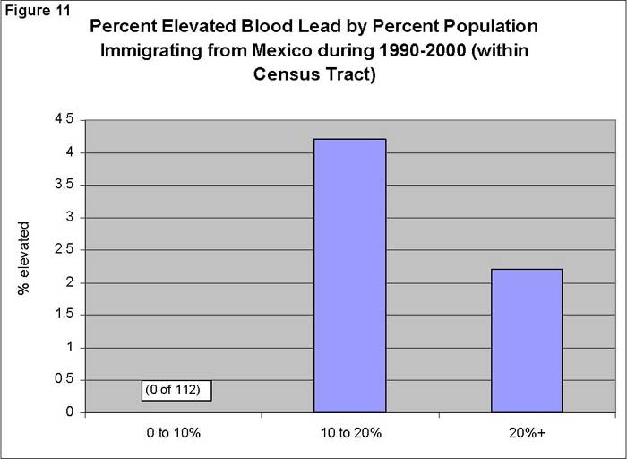 Percent Elevated Blood Lead by Percent Population Immigrating from Mexico during 1990-2000 (within Census Tract)