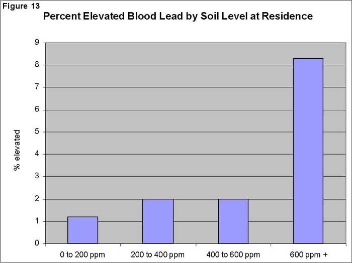 Percent Elevated Blood Lead by Soil Level at Residence