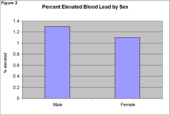 Percent Elevated Blood Lead by Sex