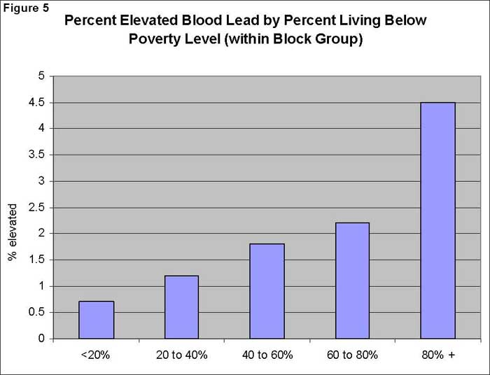 Percent Elevated Blood Lead by Percent Living Below Poverty Level (within Block Group)
