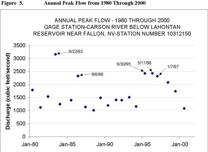 Annual Peak Flow from 1980 Through 2000