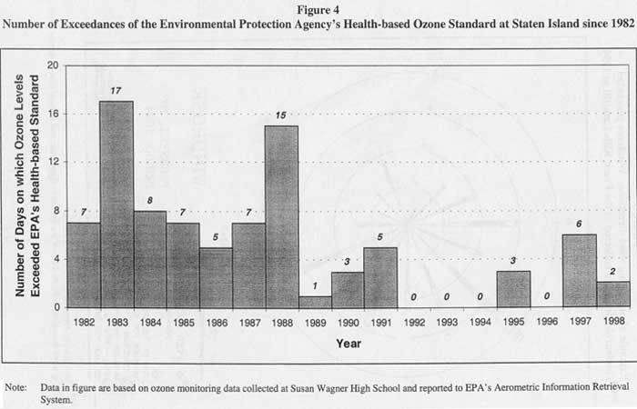 Number of Exceedances of the Environmental Protection Agency's Health-based Ozone Standard at Staten Island since 1982
