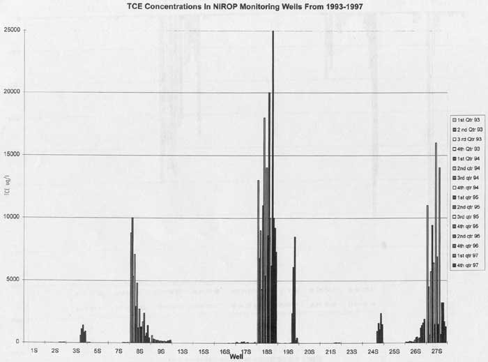 TCE Concentrations in NIROP Monitoring Wells from 1993-1997