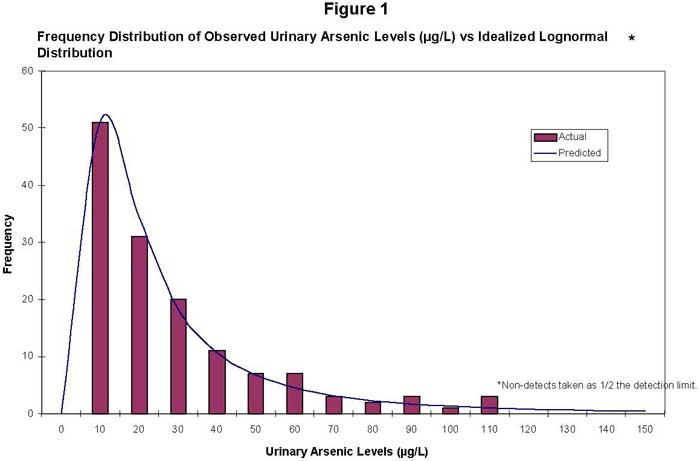 Frequency Distribution of Observed Urinary Arsenic Levels (�g/L) vs Idealized Lognormal Distribution