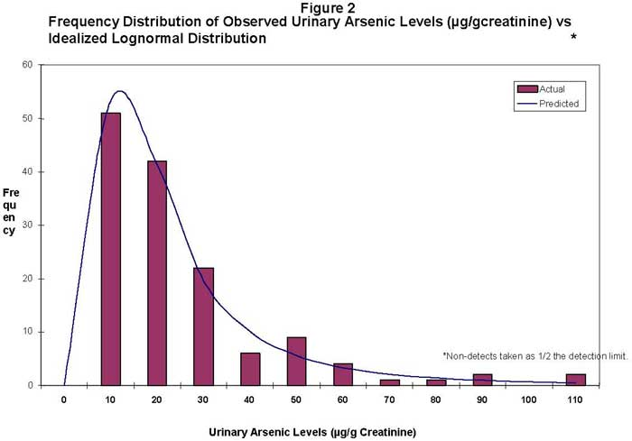 Frequency Distribution of Observed Urinary Arsenic Levels (�g/gcreatinine) vs Idealized Lognormal Distribution