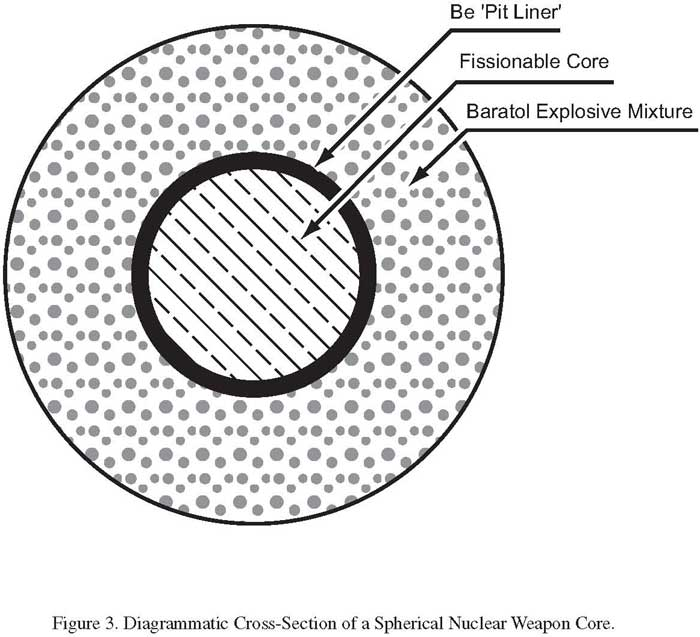 Diagrammatic Cross-Section of a Spherical Nuclear Weapon Core