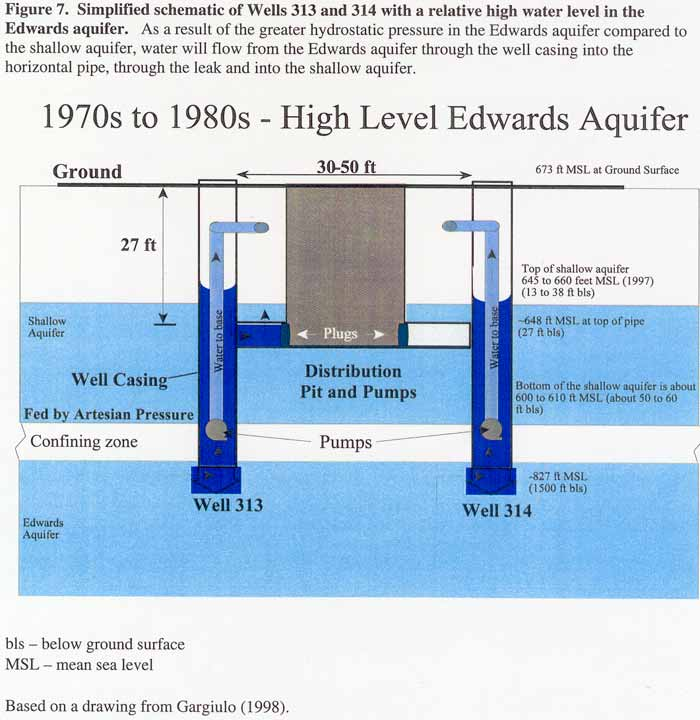 Simplified schematic of Wells 313 and 314 with a relative high water level in the Edwards aquifer