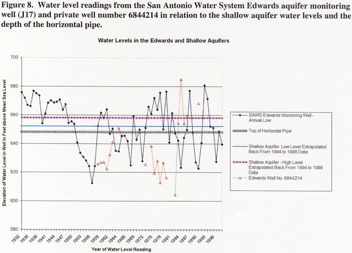 Water level readings from the San Antonio Water System Edwards aquifer monitoring well (J17) and private well number 6844214 in relation to the shallow aquifer water levels and the depth of the horizontal pipe