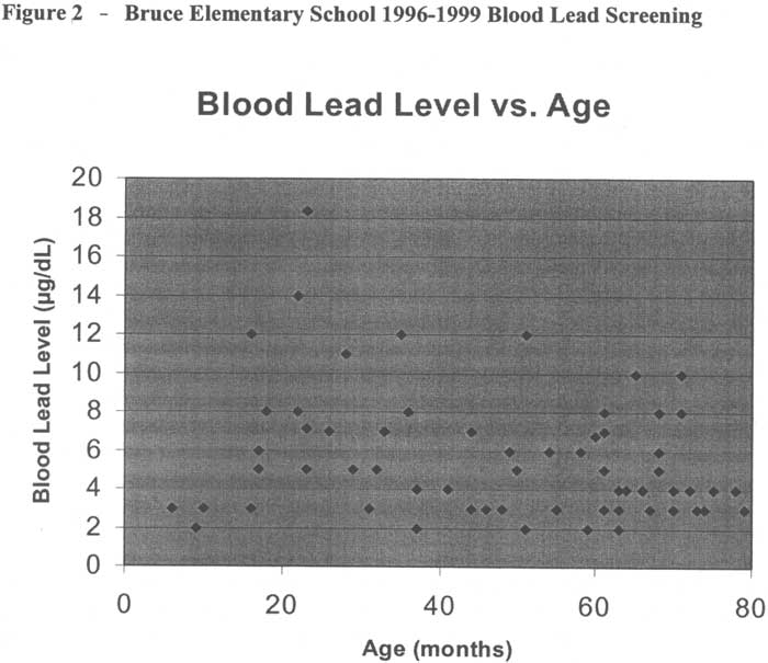 Bruce Elementary School 1996-1999 Blood Lead Screening