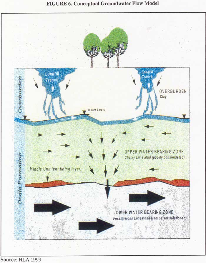 Conceptual Groundwater Flow Model