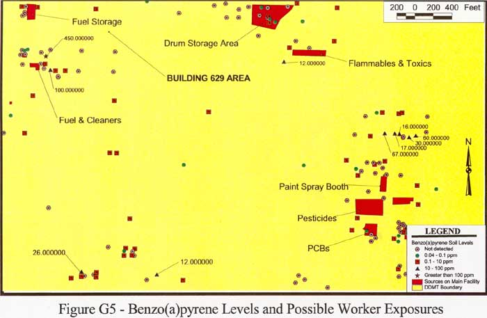 Benzo(a)pyrene Levels and Possible Worker Exposures