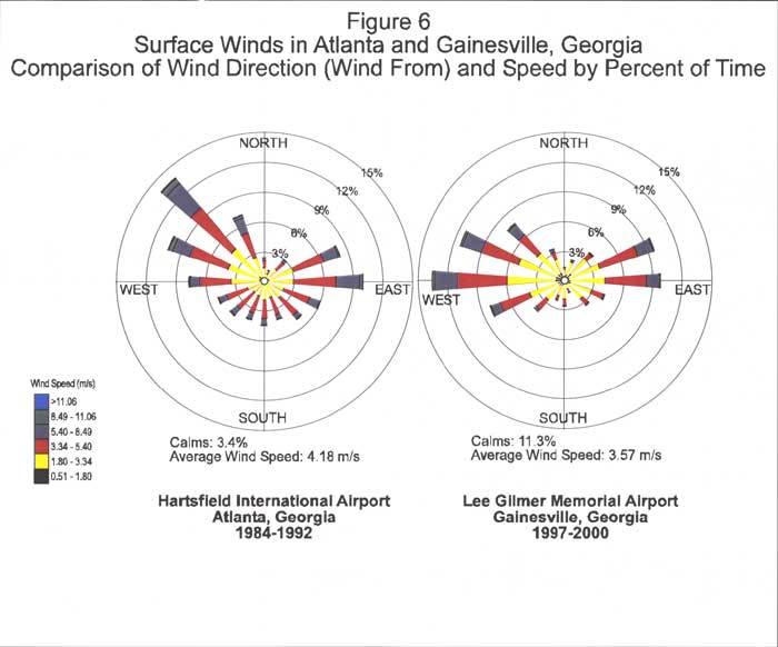 Surface Winds in Atlanta and Gainesville, Georgia - Comparison of Wind Direction (Wind From) and Speed by Percent of Time