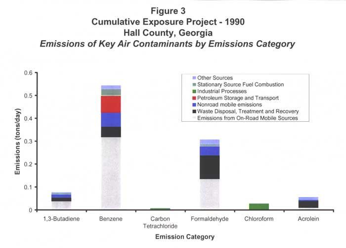 Cumulative Exposure Project - 1990 -- Emissions of Key Air Contaminants by Emissions Category