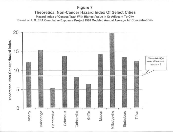 Theoretical Non-Cancer Hazard Index of Selecte Cities