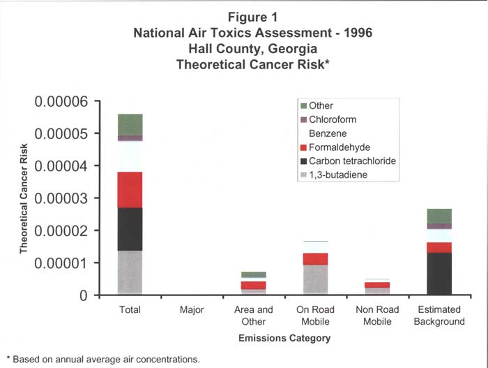 National Air Toxics Assessment - 1996 -- Theoretical Cancer Risk