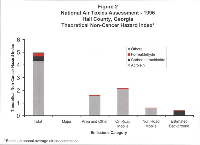 National Air Toxics Assessment - 1996 -- Theoretical Non-Cancer Hazard Index