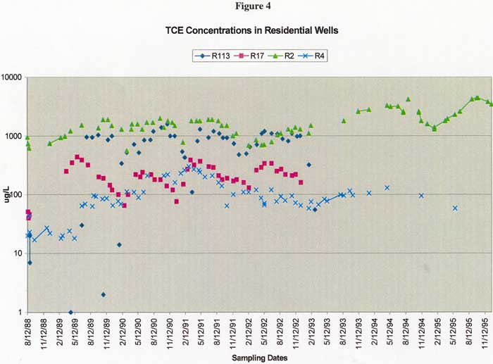TCE Concentrations in Residential Wells