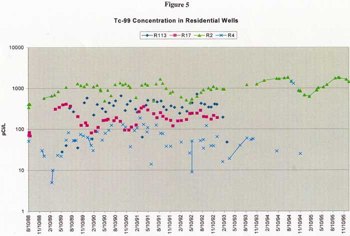 Tc-99 Concentration in Residential Wells