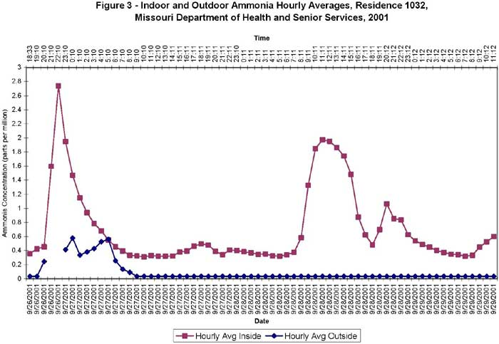 Indoor and Outdoor Ammonia Hourly Averages, Residence 1032, Missouri Department of Health and Senior Services, 2001