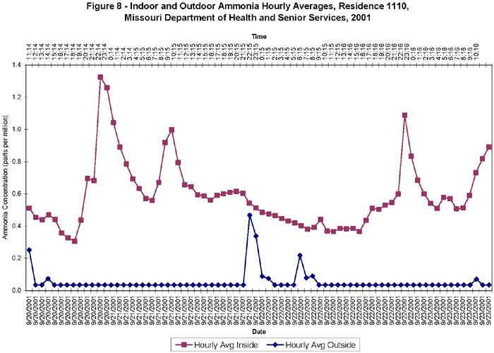 Indoor and Outdoor Ammonia Hourly Averages, Residence 1110, Missouri Department of Health and Senior Services, 2001