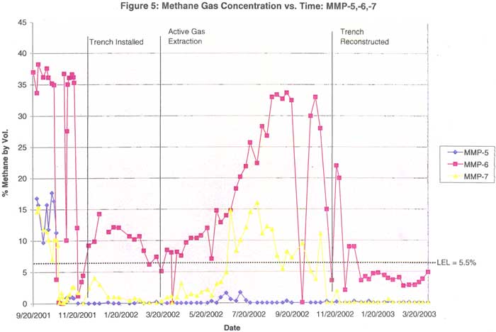 Methane Gas Concentration vs. Time: MMP-5,-6,-7