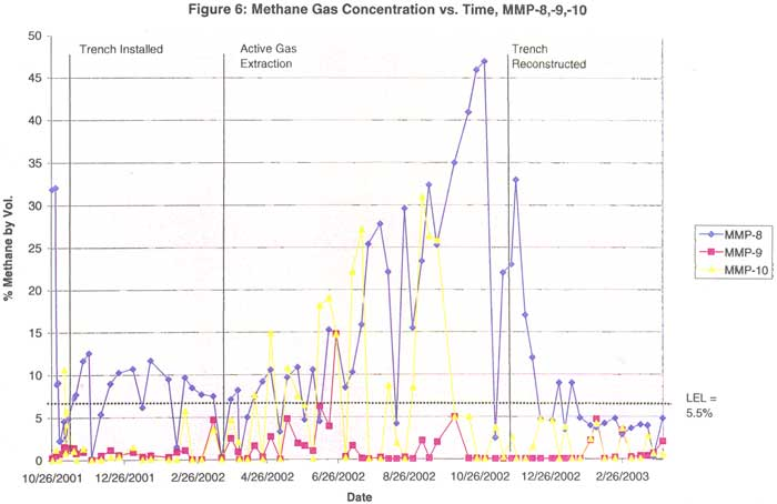 Methane Gas Concentration vs. Time: MMP-8,-9,-10