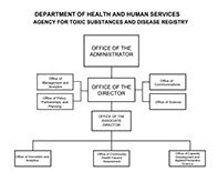 Nceh Atsdr Organization Chart