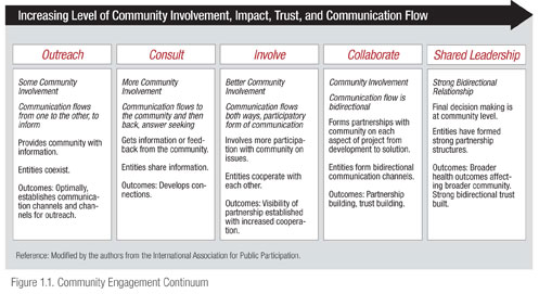 "Figure adapted from the International Association for Public Participation and titled ""Increasing Level of Community Involvement, Impact, Trust, and Communication Flow."" An arrow from left to right spans the figure. The first column on the far left side is titled Outreach—Some Community Involvement, which is described as follows: Communication flow is from one to the other, to inform; provides community with information; entities co-exist; and outcomes: optimally, establishes communication channels and channels for research. The next column from the left is titled Consult—More Community Involvement, which is described as follows: Communication flows to the community and then back, answer seeking; Gets information or feedback from the community; entities share information; and outcomes: develops connections. The next column from the left is titled Involve—Better Community Involvement, which is described as follows: Communication flows both ways, participatory form of communication; involves more participation with community on issues; entities are cooperating with each other; and outcomes: visibility of partnership established with increased cooperation. The next column from the left is titled Collaborate—Community Involvement, which is described as follows: Communication flow is bidirectional; forms partnerships with community on each aspect of project from development to solution; entities form bidirectional communication channels; and outcomes: partnership building, trust building. The last column on the far right is titled Shared Leadership—Strong Bidirectional Relationship, which is described as follows: Final decision making is at community level; entities have formed strong partnership structures; and outcomes: Broader health outcomes affecting broader community. Strong bidirectional trust built."