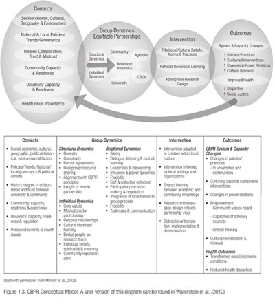 "Figure adapted from Wallerstein et al (2010) and titled ""CBPR Conceptual Model."" Four circles are spread across the top of the figure, with a table below including additional explanatory text for the circles above."