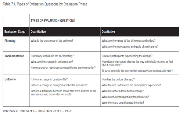 Table 7.1 Types of Evaluation Questions by Evaluation Phase