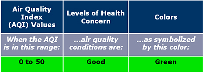 Table 2. Air Quality Index