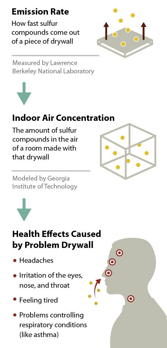 health effects caused by problem drywall
