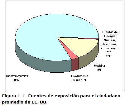 Figura 1-1. Fuentes de exposición para el ciudadano