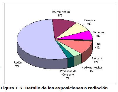 Figura 1-2. Detalle de las exposiciones a radiación