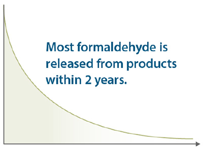 ATSDR Formaldehyde released