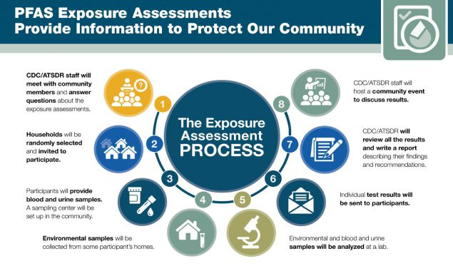 Exposure Assessment Process: Step 1 Community meeting, Step 2 Households selection, Step 3 Blood and urine sampling, Step 4 Environmental sampling, Step 5 Analysis of samples, Step 6 Individual test results sent, Step 7 CDC/ATSDR review of results and writing of report, Step 8 Community event to discuss results