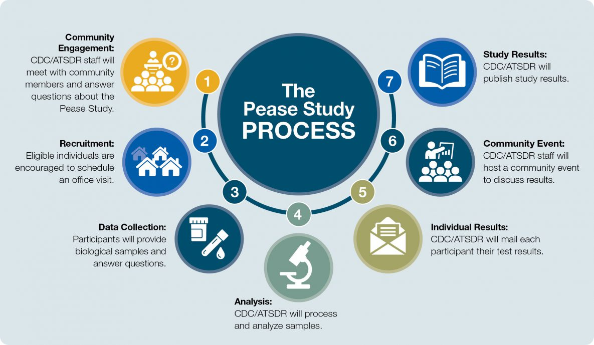 Pease Study Process: Step 1 Community Engagement, Step 2 Recruitment, Step 3 Data Collection, Step 4 Analysis, Step 5 Individual Results, Set 6 Community Event, and Step 7 Study Results
