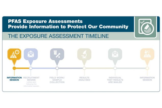 Timeline shows the steps of the exposure assessment. The steps are the following: information session, participant recruitment, letters will be sent to selected households, field work and sample collection,   sample results being analyzed, individual test results mailed out to participants, and final information session. The icon for the initial information session is highlighted to indicate that the exposures assessment is at this step.