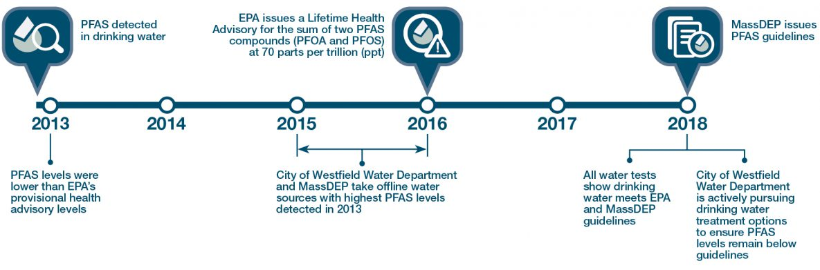 In 2013 PFAS was detected in drinking water, levels were lower than EPA's provisional health advisory levels. Between 2015 and 2016, City of Westfield Water Department and MassDEP take offline water sources with highest offline water sources with highest PFAS levels detected in 2013. In 2016, EPA issues a lifetime health advisory for the sum of two PFAS compounds (PFOA and PFOS)  at 70 parts per trillion. In 2018, MassDEP issues PFAS guidelines; all water tests show drinking water meets EPA and MassDEP guidelines; and the City of Westfield Water Department is actively pursuing drinking water treatment options to ensure PFAS levels remain below guidelines.