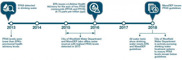 •	In 2013 PFAS was detected in drinking water, levels were lower than EPA's provisional health advisory levels •	Between 2015 and 2016, City of Westfield Water Department and MassDEP take offline water sources with highest offline water sources with highest PFAS levels detected in 2013 •	In 2016, EPA issues a lifetime health advisory for the sum of two PFAS compounds (PFOA and PFOS)  at 70 parts per trillion. •	In 2018, MassDEP issues PFAS guidelines; all water tests show drinking water meets EPA and MassDEP guidelines; and the City of Westfield Water Department is actively pursuing drinking water treatment options to ensure PFAS levels remain below guidelines.