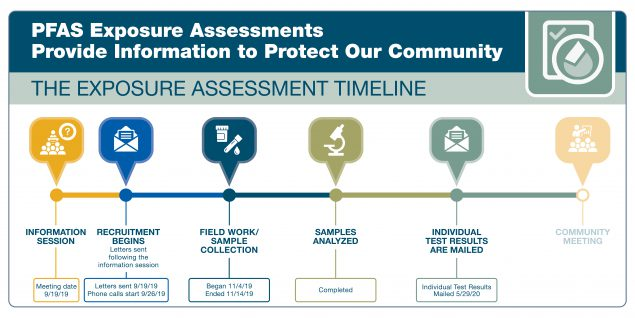 Timeline of Exposure Assessments for Spokane County. The information session, recruitment, and field work/sample collection phases have been completed. Currently analyzing samples. Next steps mailing individual test results and community meeting.